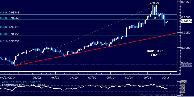 USD/CHF Technical Analysis: Selloff Pauses Above 0.93 Mark