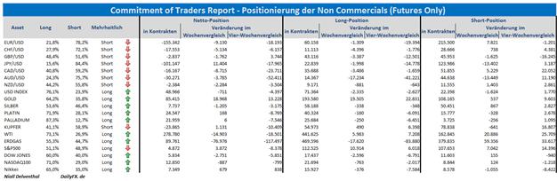 Commitments of Traders Übersicht: Sicherheit bei Finanzinvestoren in der turbulenten Phase weiterhin gefragt