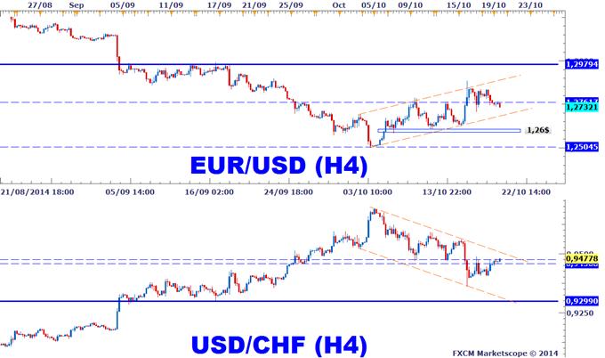 Corrélation Forex Euro franc suisse