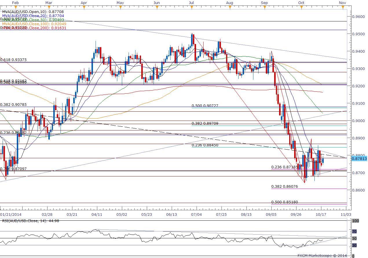 GBP/USD Bullish Momentum Remains in Play- AUD/USD Breakout on Horizon