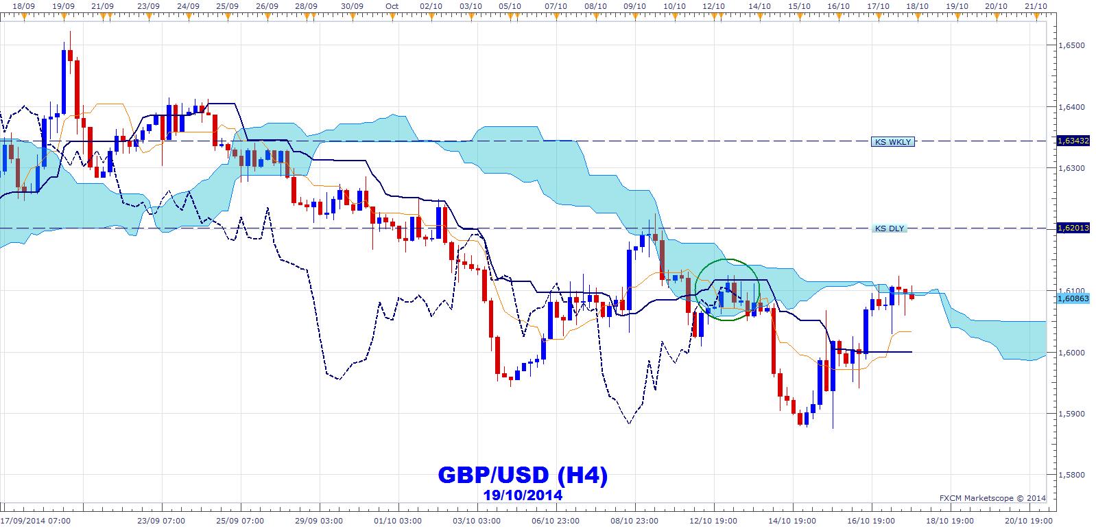 Le trading sur marge (Trading avec l'effet de levier) est attractif sur le marché Forex. Cela vous permet d'ouvrir des trades qui sont plus importants que le capital de votre compte. Exemple. Dans l'exemple ci-dessus, nous avons une position acheteuse de 1 € sur l'USD/JPY avec un solde de compte de 5 € (effet de levier de 20 sur 1).