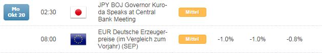 Kurzer Marktüberblick 21.10.2014
