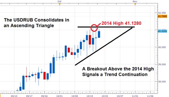 USDRUB Trades in Ascending Triangle Post Credit Downgrade