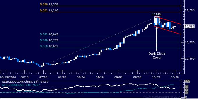 US Dollar technische Analyse: Stocken bei der Kanalunterstützung