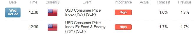 EUR/USD Risks Larger Rebound on Slowing U.S. Inflation (CPI)