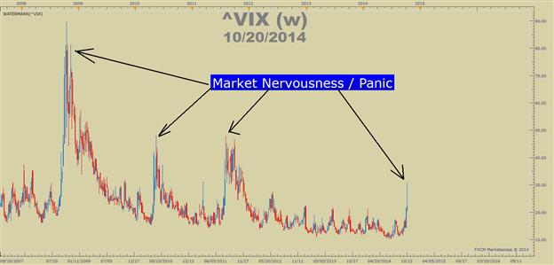 Wenn die Märkte nervös sind, müssen Sie es nicht auch noch sein