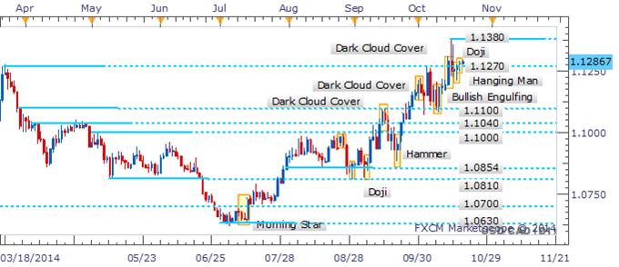 USD/CAD Doji Suggests Hesitation From The Bulls Near 1.1270