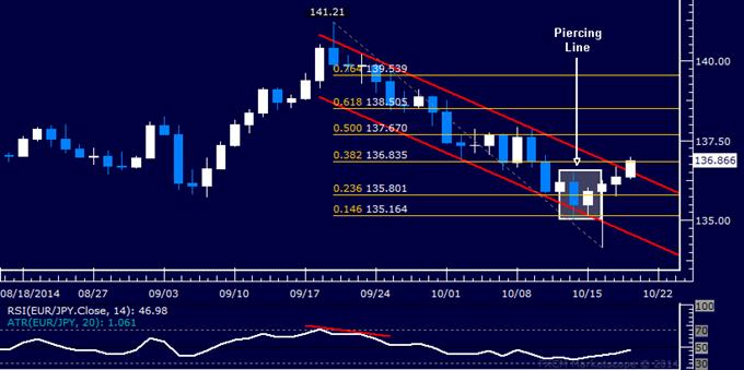 EUR/JPY Technical Analysis: Fighting Resistance Below 137.00