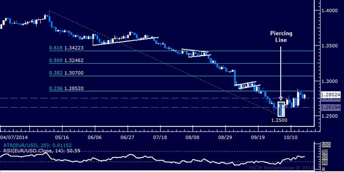 EUR/USD Technical Analysis: Digesting Below 1.29 Figure