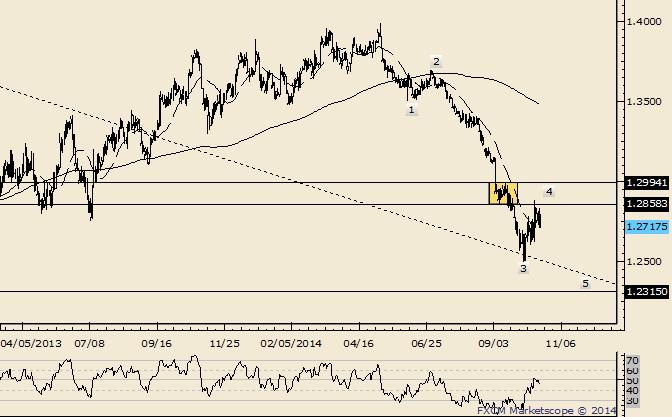 EUR/USD reagiert auf wichtigen Widerstandsbereich