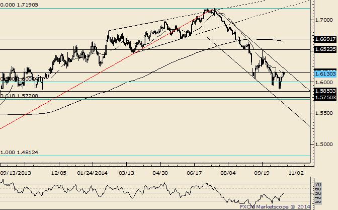 GBP/USD Nears Trendline Resistance of Interest