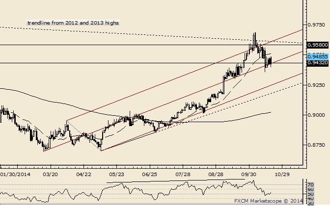 USD/CHF Still Holding Median Line Support