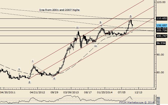 USD/JPY 107.60-108.20 Serves as Key Resistance Zone