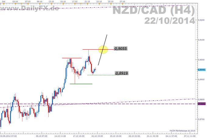 Trading Setup: Long NZD/CAD