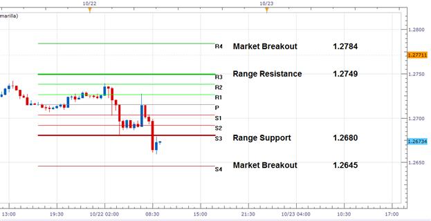 EUR/USD: Breakout-Aktualisierung