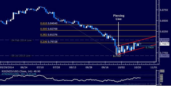 NZD/USD Technical Analysis: Stalling Below 0.80 Figure