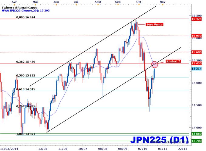 Nikkei 225 - Acheteur VS Vendeur, comment choisir ?