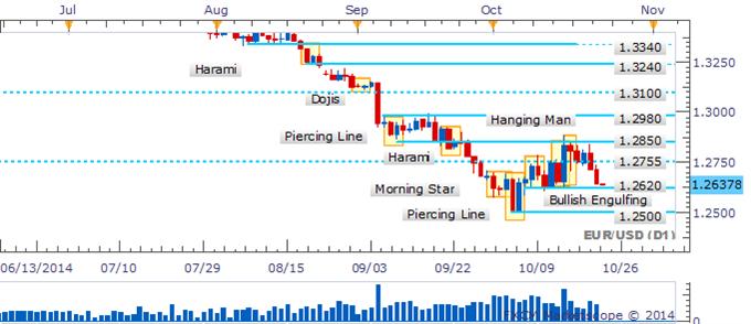 EUR/USD Eyes 1.2500 With Bullish Reversal Signals Lacking