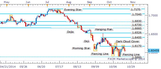 GBP/USD Bearish Candlestick Pattern Warns Of Further Weakness