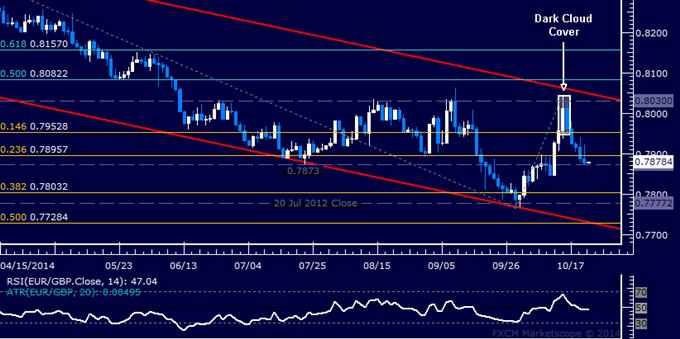 EUR/GBP Technical Analysis: July Bottom in the Spotlight