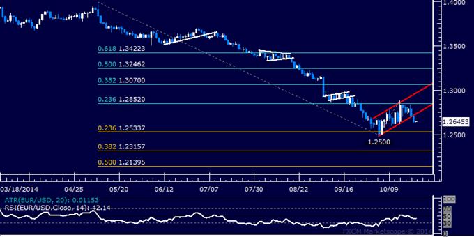 EUR/USD Technical Analysis: Short Entry Setup Established