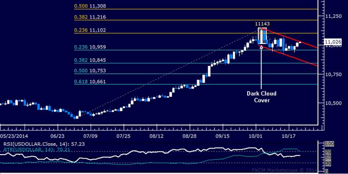 US Dollar technische Analyse: Vorbereitung auf Fortsetzung des Uptrend?