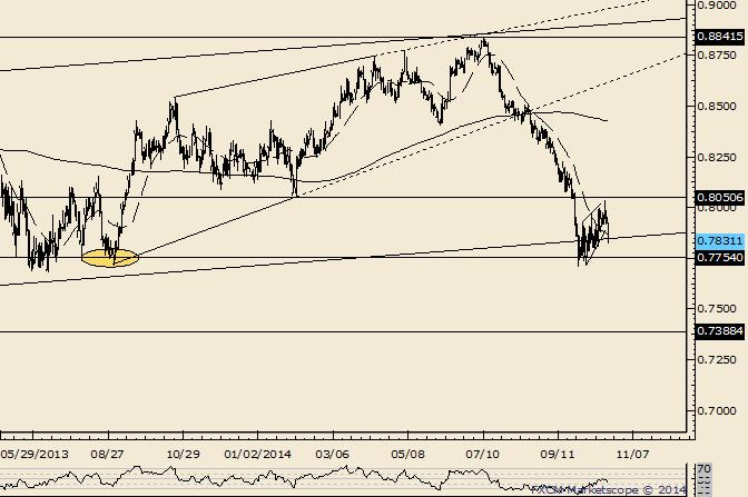 NZD/USD Next Leg Lower Underway