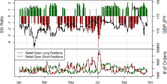 British Pound at Risk of Break Lower versus Yen