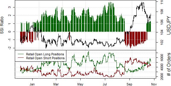 USD Looks like a Buy versus the Yen