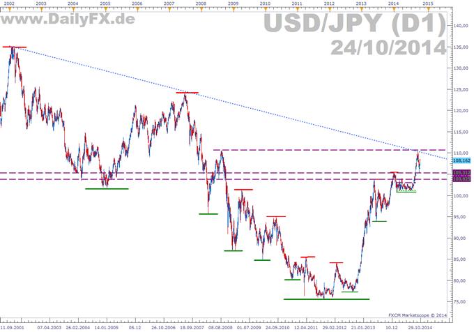 USD/JPY - Ein Überblick
