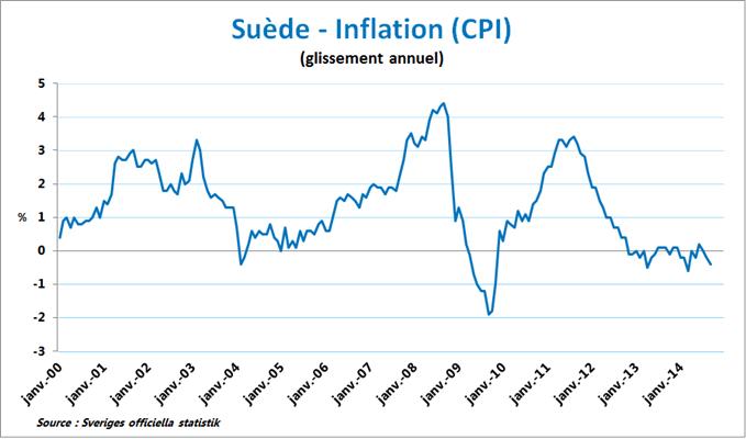 Inflation Suède