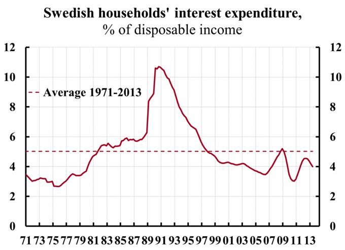 Taux d'endettement ménages Suède