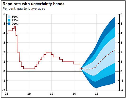 Taux d'intérêt Riksbank Banque de Suéde