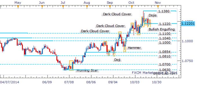 USD/CAD At A Key Barrier As Doji Ensemble Denotes Indecision