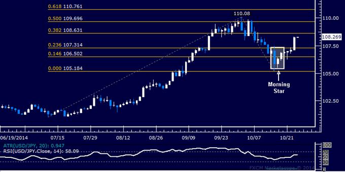 USD/JPY Technical Analysis: Yen Drops Most in 3 Weeks