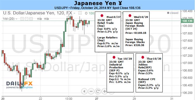 USD/JPY to Eye Fresh Highs on Less-Dovish FOMC, More BOJ Easing