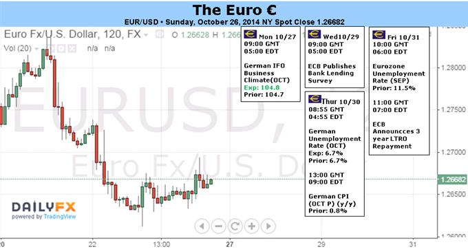 Kurzfristiger Euro-Rebound bei verbesserten Daten und Bestehen des Stresstests fällig