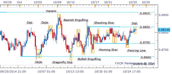 AUD/USD Awaits Candlestick Reversal Pattern Near Range-Top