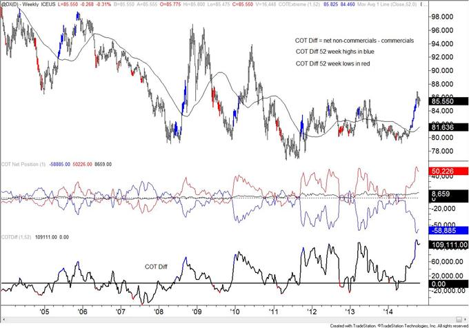 COT: Big Change in Yen Positioning