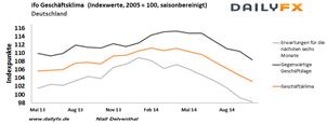 DAX & Euro: Deutschlands Wirtschaft wackelt