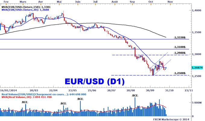 Trading EURUSD devises
