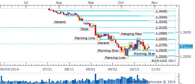 EUR/USD Morning Star Rises Following Rebound 1.2620 Floor