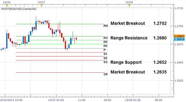EUR/USD: Aktualisierung zum Kursausbruch