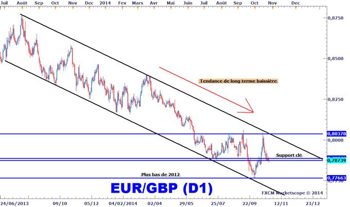 Idée de Trading DailyFX : Achat spéculatif de l'EURGBP, ratio risque / rendement de 1:3