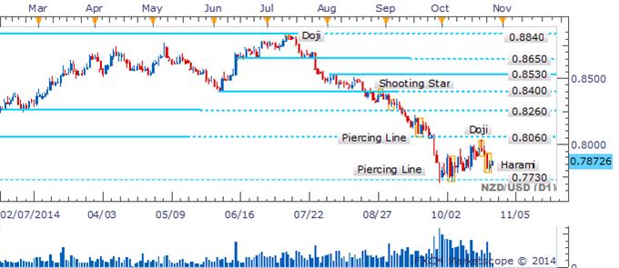 NZD/USD Bullish Candlestick Pattern Awaits Confirmation