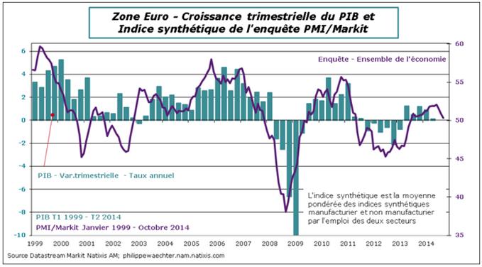 3 graphes sur la dynamique chancelante de la zone euro