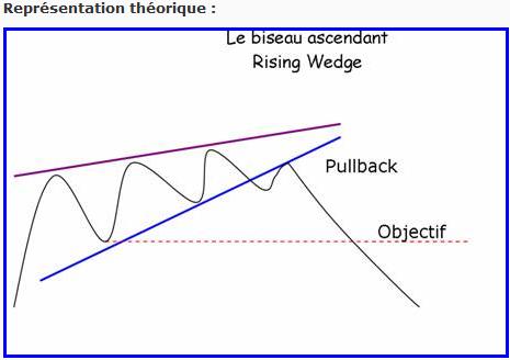 Le Biseau (wedge) : la figure technique qui termine le rebond des indices boursiers