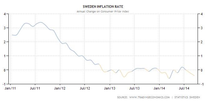 Sverige Riksbank senkt den Leitzins auf 0%