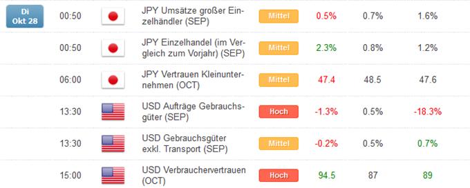 Kurzer Marktüberblick 29.10.2014