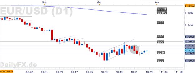 EUR/USD - Versiegen des Geldstroms der Fed sollte Dollar stärken